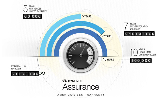 Extended Auto Warranty – Is It Worth It