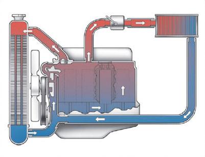 Car Radiator Flush – Will It Help?