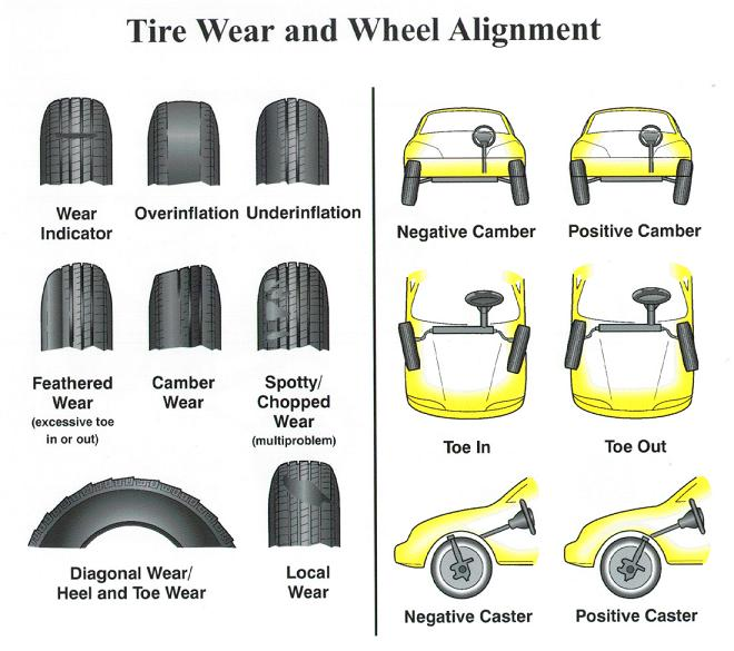 Tire Wear Explained